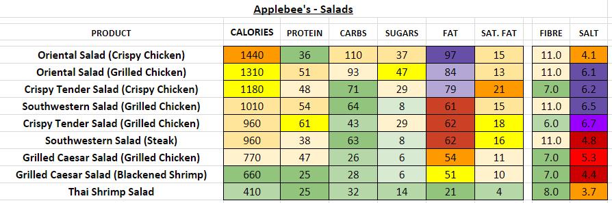 applebee's nutrition information calories salad