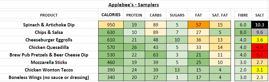 applebee's nutrition information calories samplers