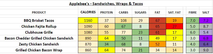 applebee's nutrition information calories sandwiches, wraps, tacos