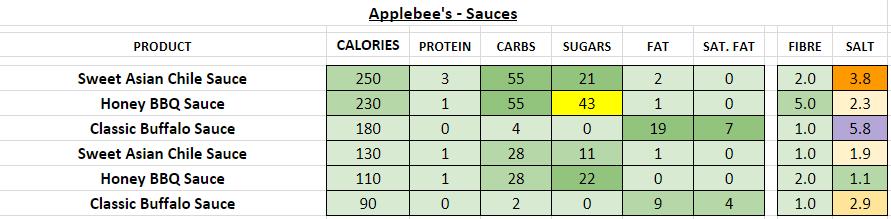 applebee's nutrition information calories sauces