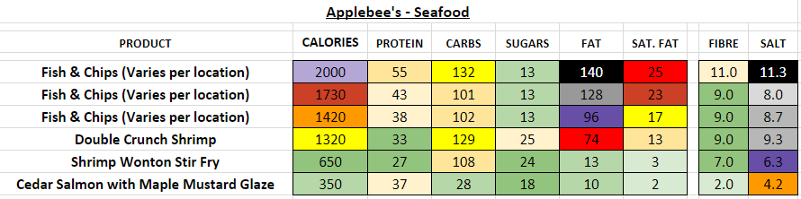 applebee's nutrition information calories seafood