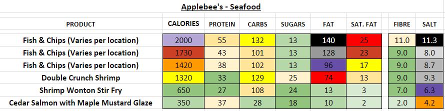applebee's nutrition information calories seafood