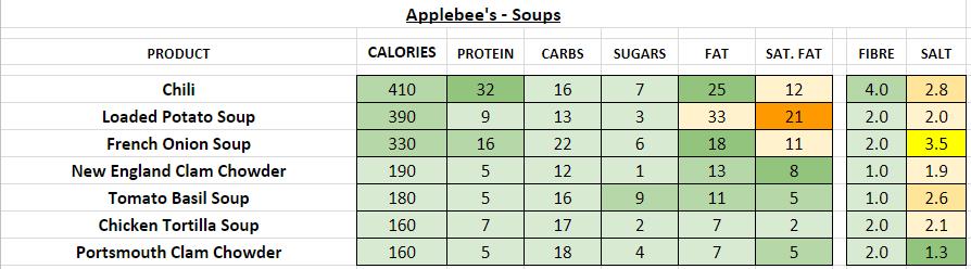 applebee's nutrition information calories soups