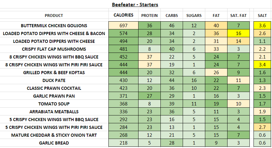 beefeater restaurant nutrition information calories