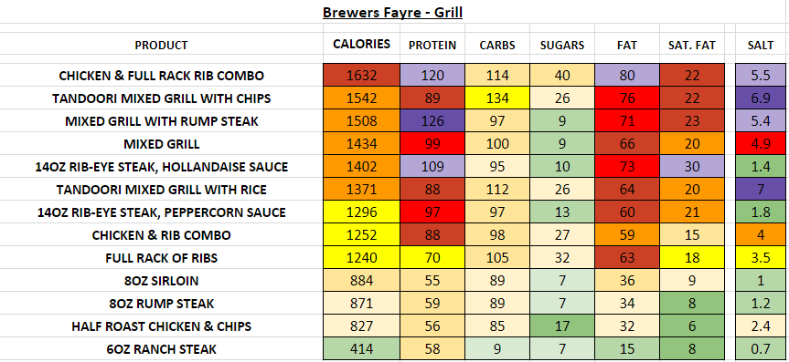 Brewers Fayre Nutrition Information Calories