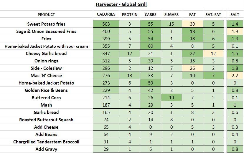 Harvester restaurant nutrition information calories