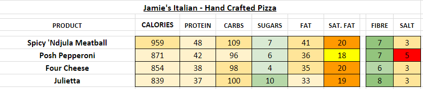 jamie's italian nutrition information calories hand crafted pizzas