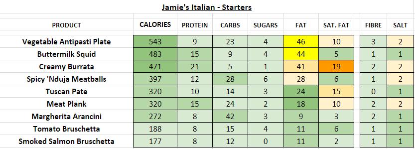 jamie's italian nutrition information calories starters