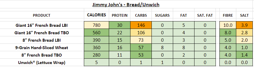 jimmy john's nutrition information calories bread