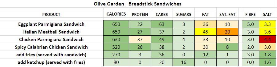 Olive Garden Breadstick Sandwiches Are Really Happening: Nutrition Information And Calories (Full Menu