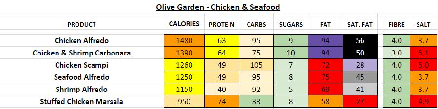 olive garden nutrition information calories chicken seafood