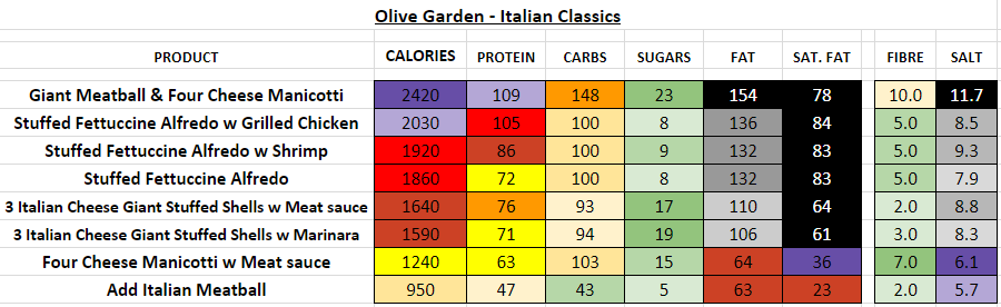 olive garden nutrition information calories italian classics