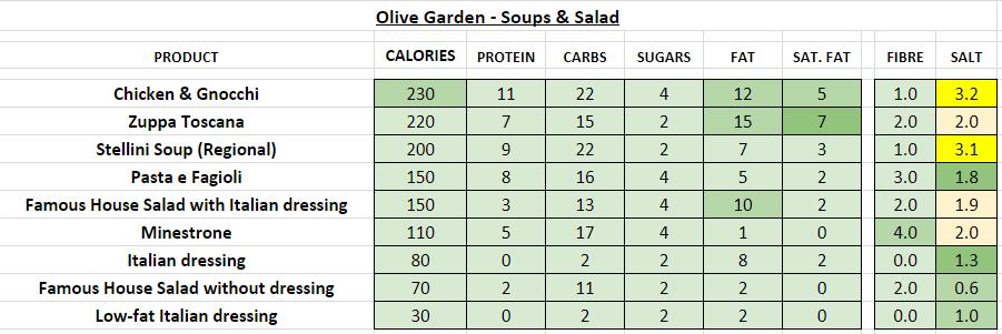 olive garden nutrition information calories soups salad