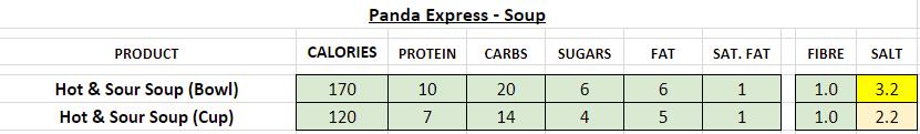 panda express nutrition information calories soup