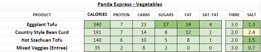panda express nutrition information calories vegetables