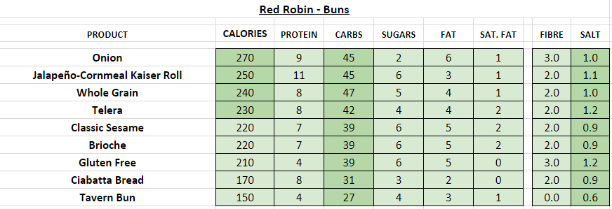 red robin nutrition information calories buns