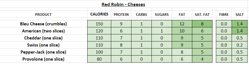 red robin nutrition information calories cheeses