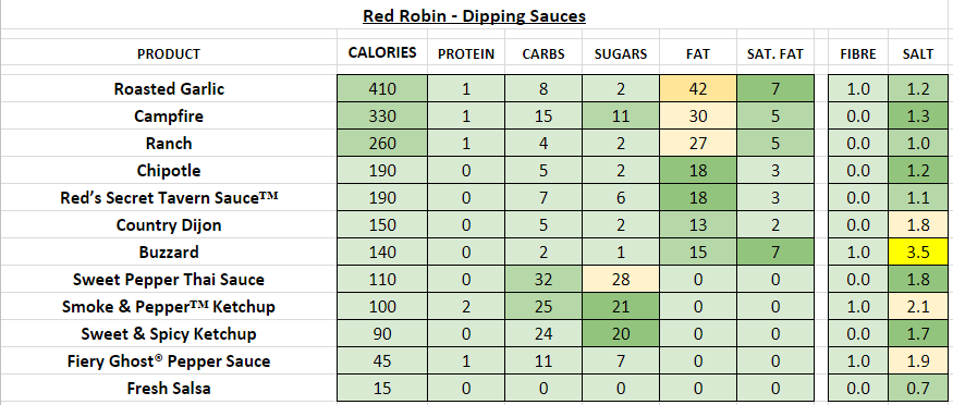 red robin nutrition information calories dipping sauces