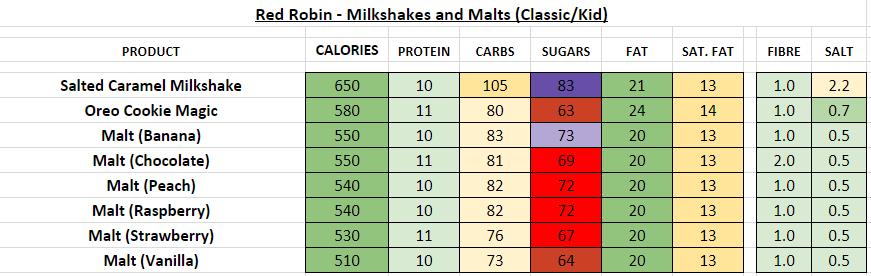 red robin nutrition information calories milkshakes malts
