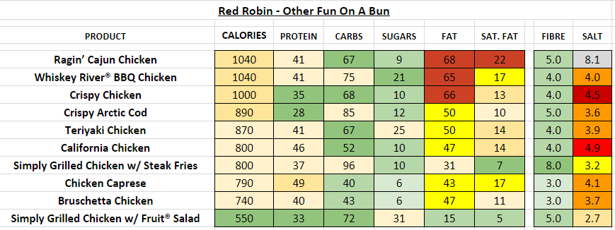 red robin nutrition information calories other fun on bun
