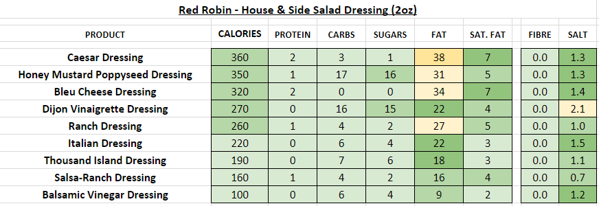 red robin nutrition information calories salad dressing