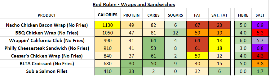 red robin nutrition information calories wraps sandwiches