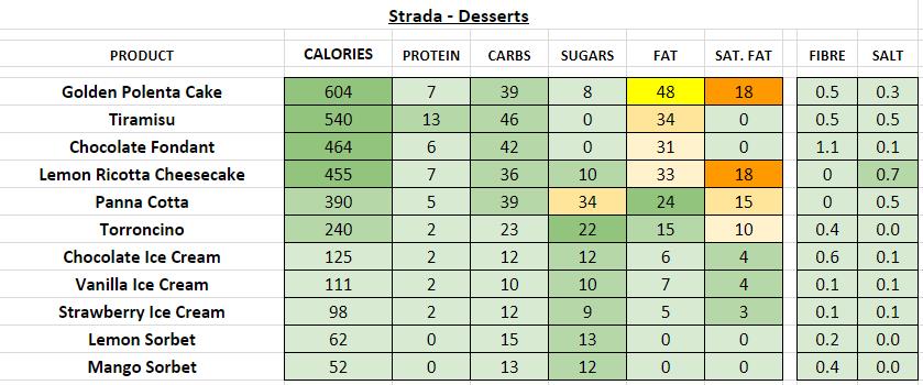 Strada Restaurant Nutrition Information Calories