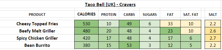 taco bell nutrition information calories uk cravers