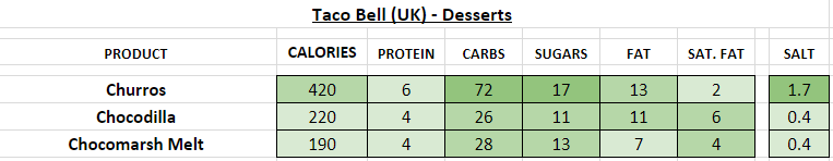 taco bell nutrition information calories uk desserts