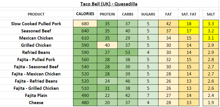 taco bell nutrition information calories uk quesadilla