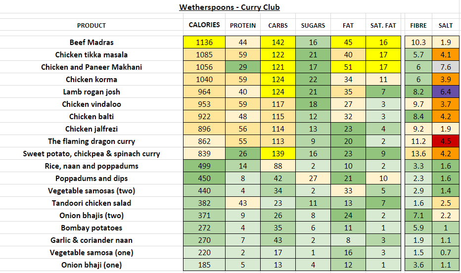 wetherspoons nutrition information calories curry club
