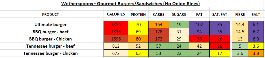 wetherspoons nutrition information calories gourmet burgers sandwiches