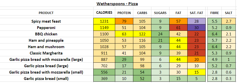 wetherspoons nutrition information calories pizza
