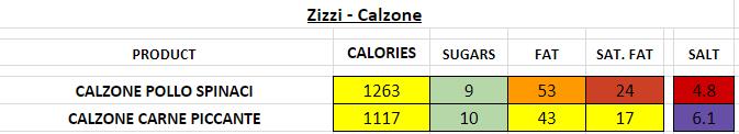 zizzi nutrition information calories