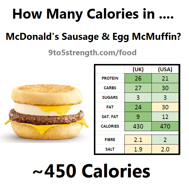 how many calories in mcdonald's sausage and egg mcmuffin