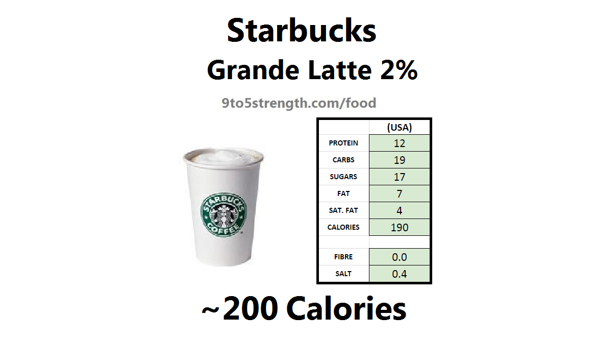 How Many Calories in Starbucks?