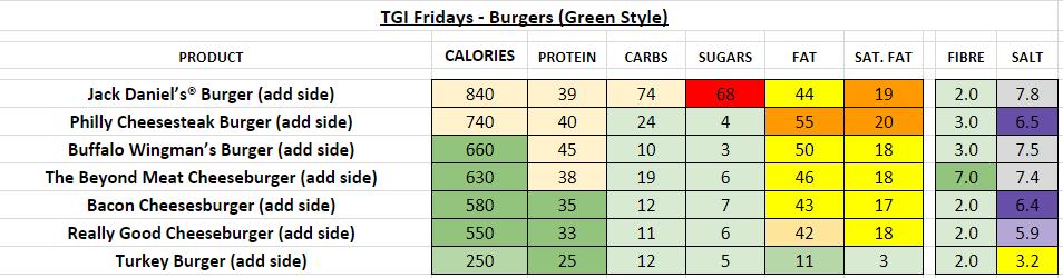 TGI fridays nutrition information calories burgers green style