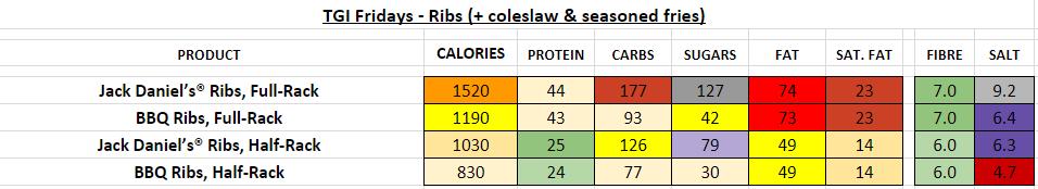 TGI fridays nutrition information calories ribs
