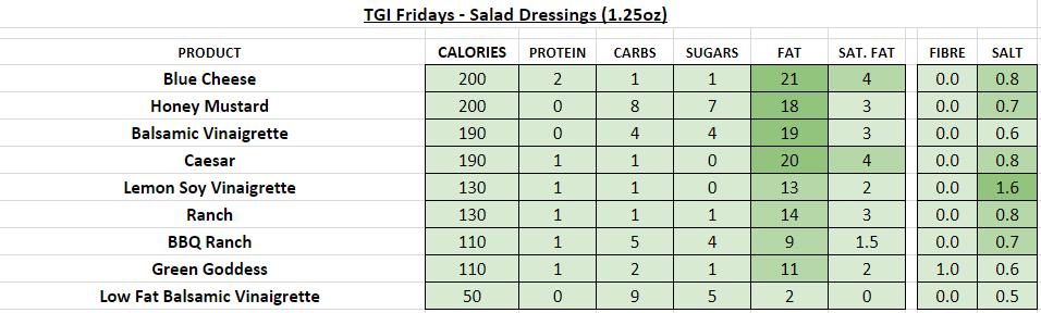 TGI fridays nutrition information calories salad dressings