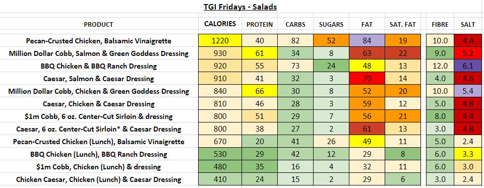 TGI fridays nutrition information calories salads