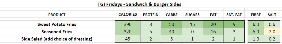 TGI fridays nutrition information calories sides