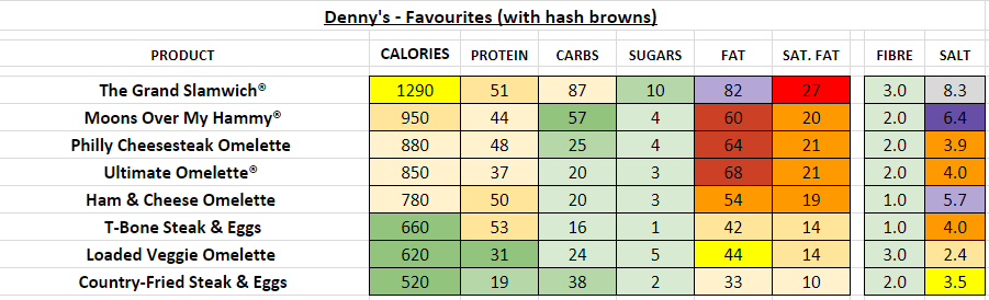 denny's nutrition information calories