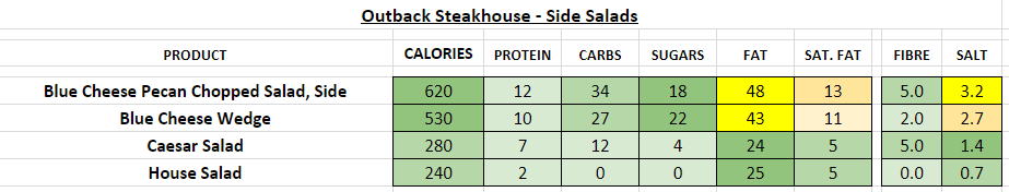 outback steakhouse nutrition information calories
