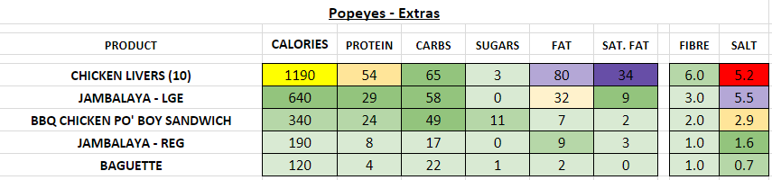 popeyes nutrition information calories