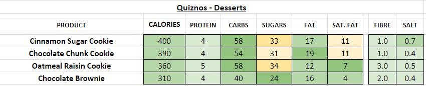 quiznos nutrition information calories