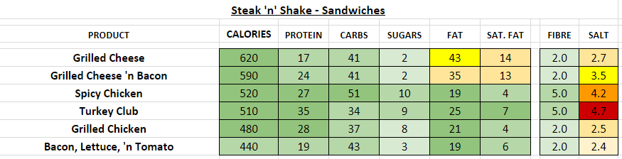 steak n shake nutrition information calories