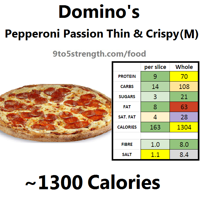 nutrition info calories domino's pizza pepperoni passion medium slice