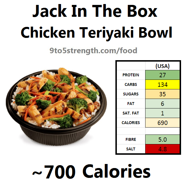How Many Calories In Jack In The Box?