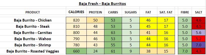 baja fresh menu nutrition information calories