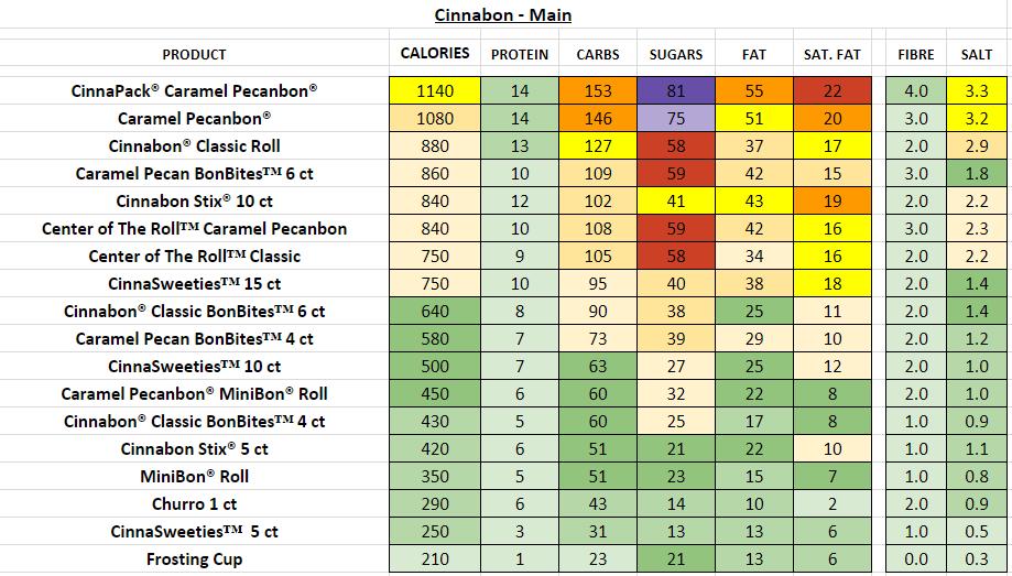 Cinnabon Nutrition Information And Calories Full Menu